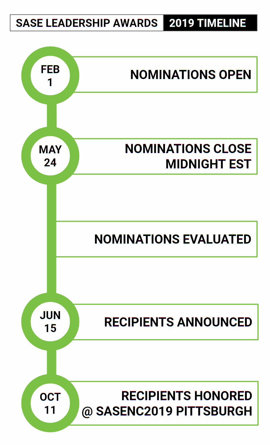 2019 SASE Leadership Award Timeline